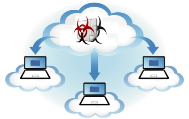 Do You Need a Cloud Malware Analysis?