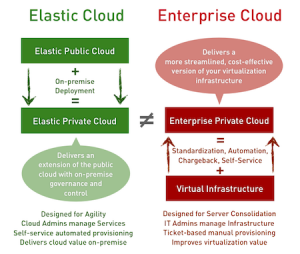 Enterprise Clouds vs. Elastic Clouds