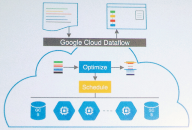 Say Hello to Google's Little Cloud Friend: DataFlow