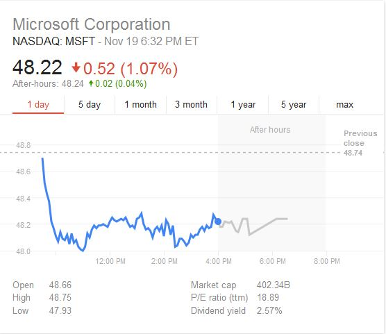 Microsoft Stock - Azure Failure